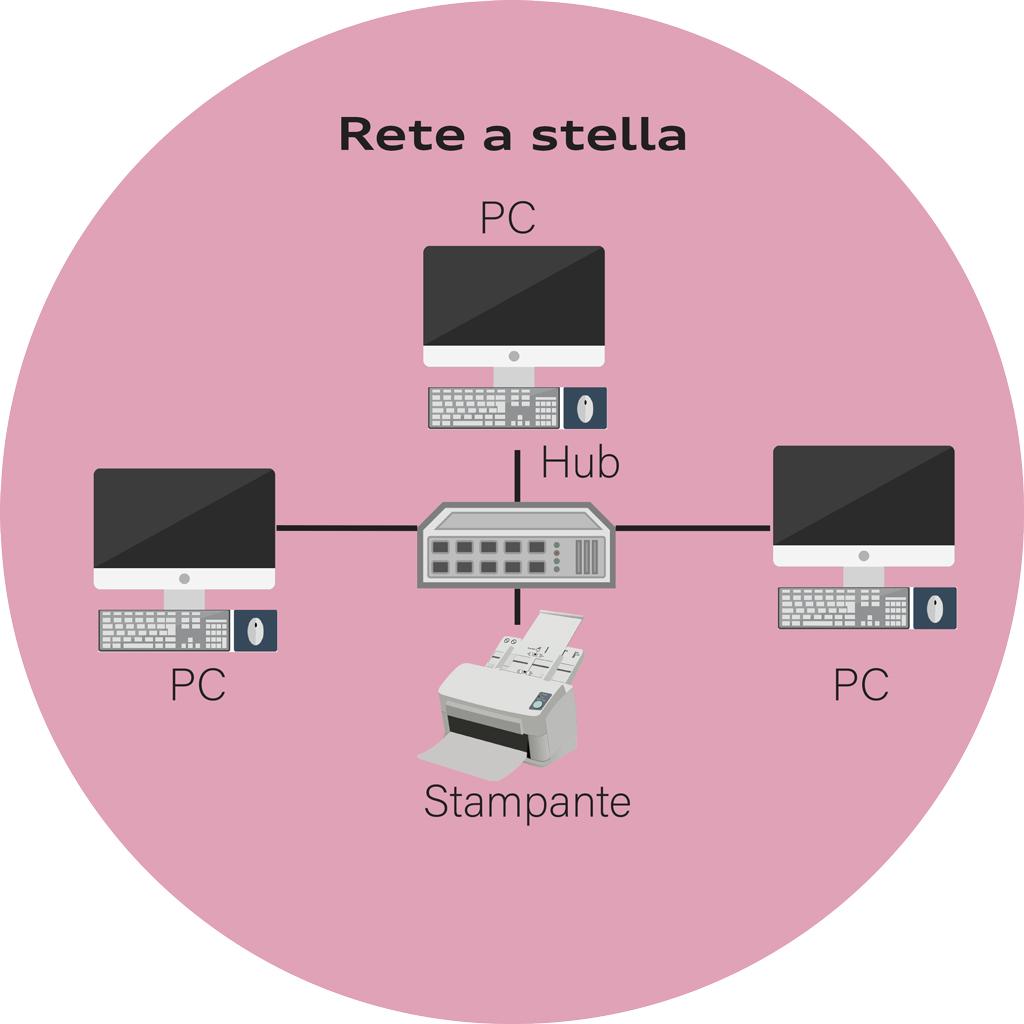 Rete a Stella | A&G Elettro
