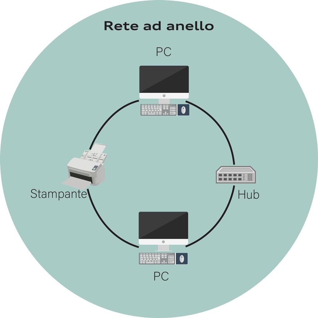 Rete ad Anello | A&G Elettro