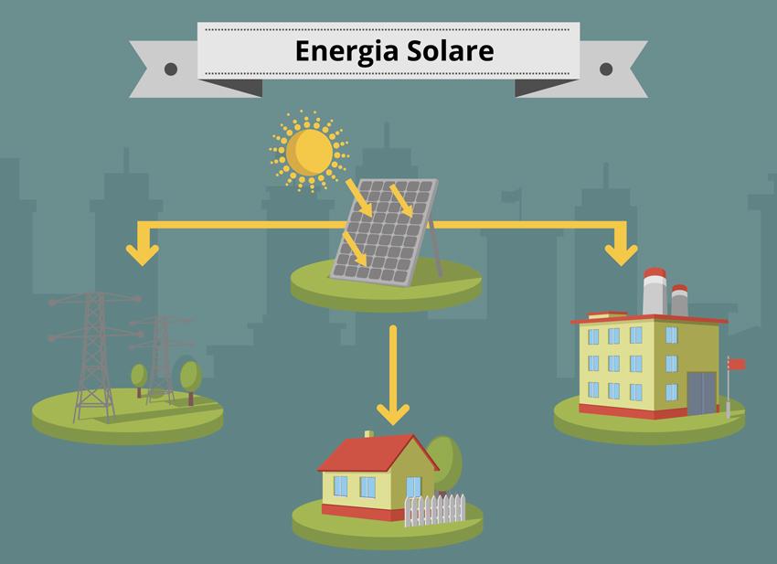 Energia Solare | A&G Elettro